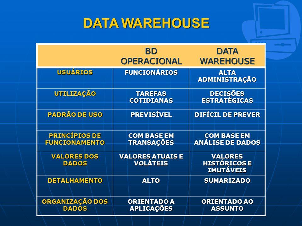 DATA WAREHOUSE BD OPERACIONAL DATA WAREHOUSE USUÁRIOS FUNCIONÁRIOS