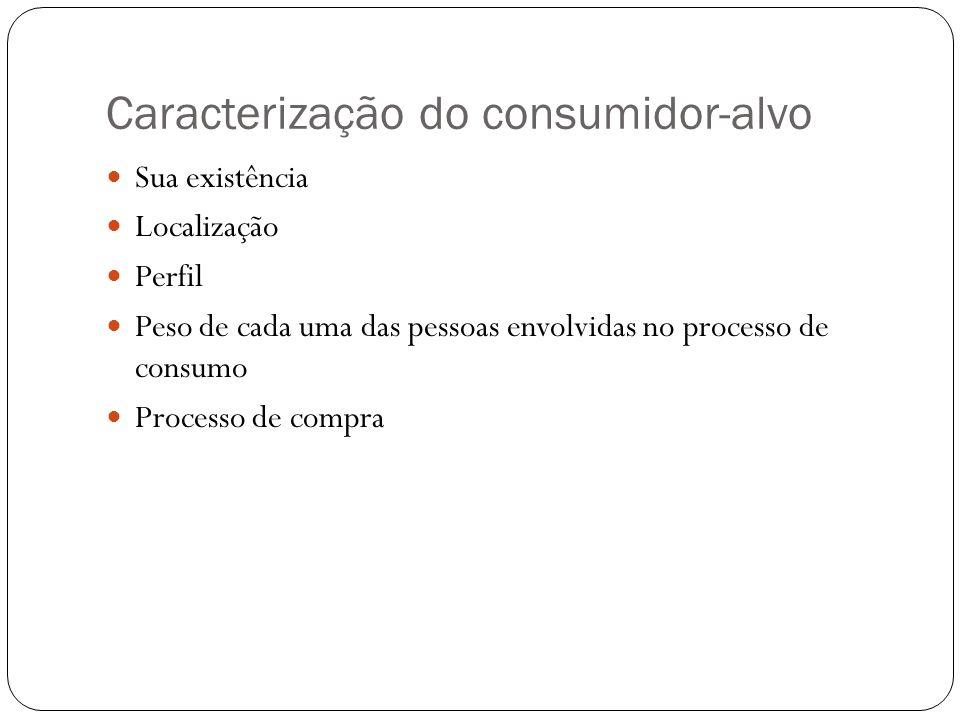 Caracterização do consumidor-alvo