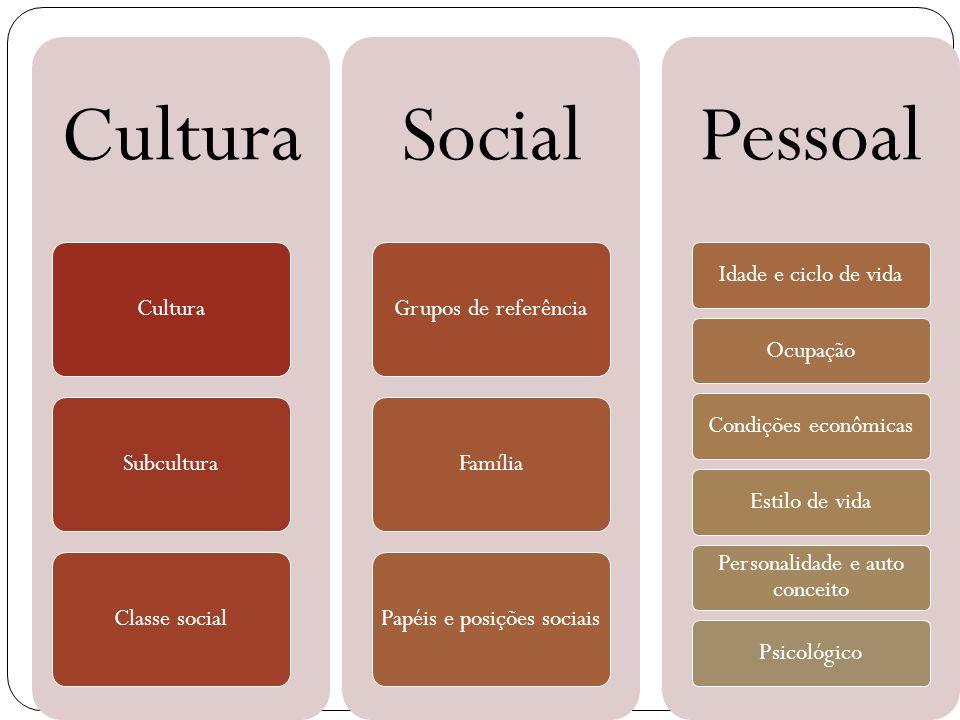 Papéis e posições sociais Pessoal Idade e ciclo de vida Ocupação