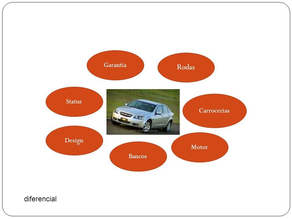 Garantia Rodas Status Carrocerias Design Motor Bancos diferencial