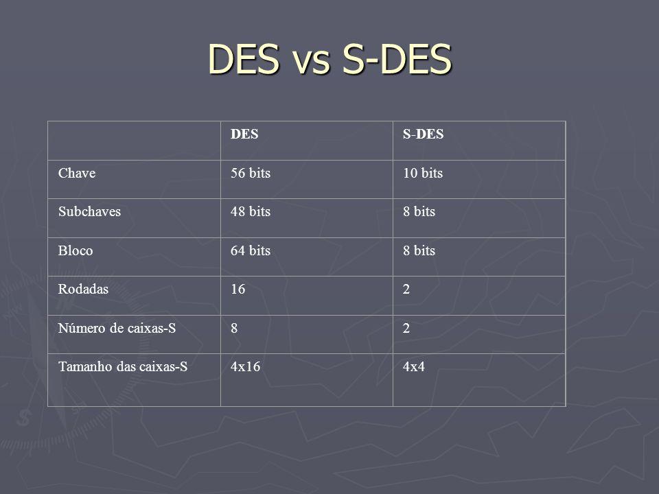 DES vs S-DES DES S-DES Chave 56 bits 10 bits Subchaves 48 bits 8 bits