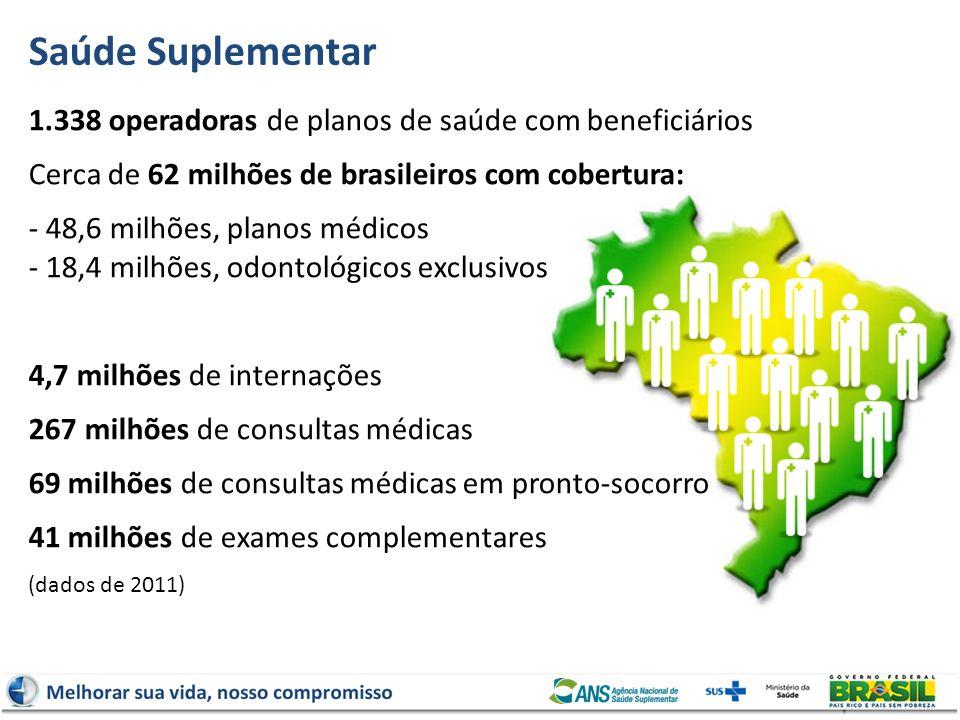 Saúde Suplementar1.338 operadoras de planos de saúde com beneficiários. Cerca de 62 milhões de brasileiros com cobertura: