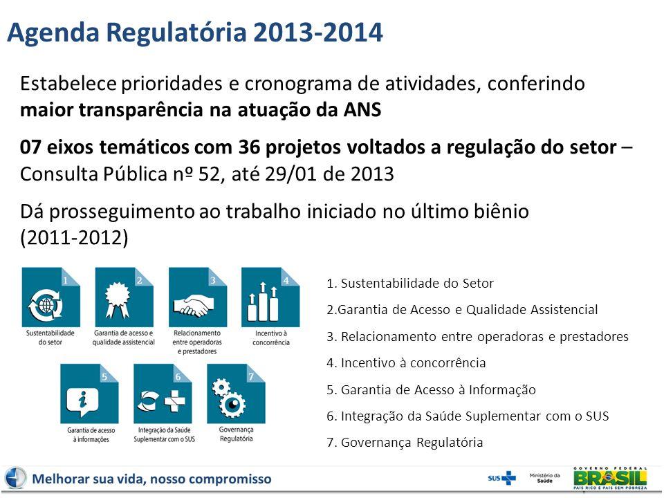 Agenda Regulatória 2013-2014 Estabelece prioridades e cronograma de atividades, conferindo maior transparência na atuação da ANS.