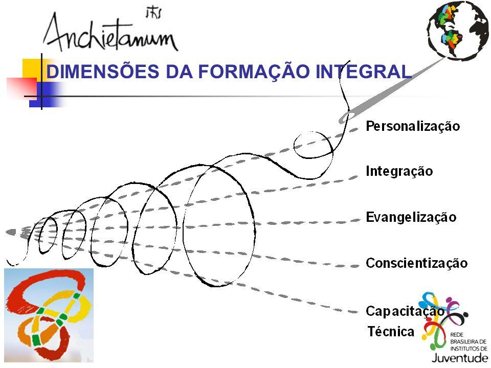 DIMENSÕES DA FORMAÇÃO INTEGRAL