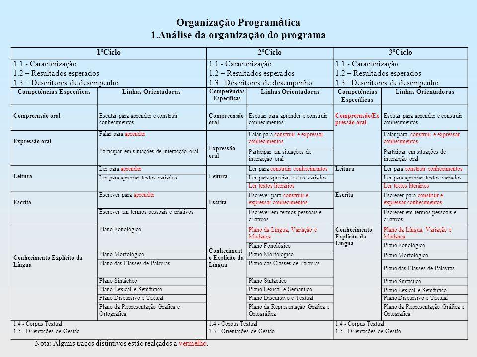 1.Análise da organização do programa Competências Específicas