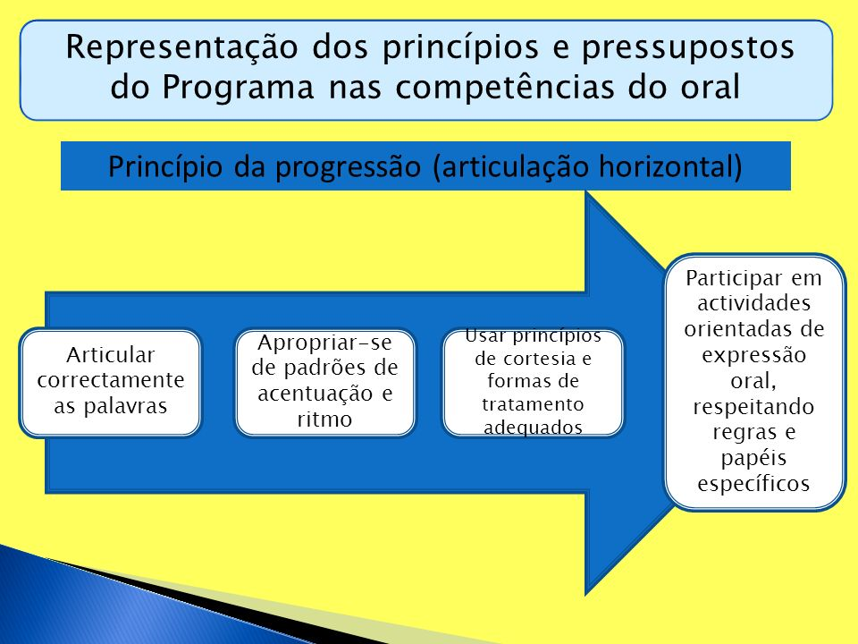 Princípio da progressão (articulação horizontal)