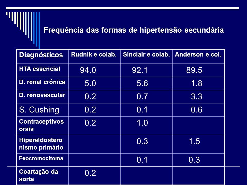 Frequência das formas de hipertensão secundária