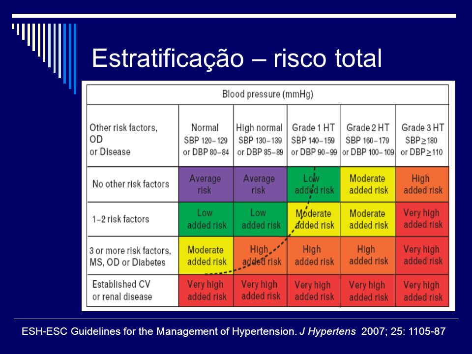 Estratificação – risco total
