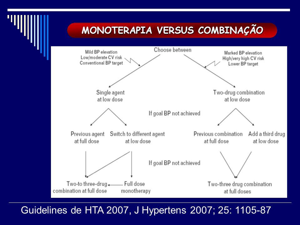 MONOTERAPIA VERSUS COMBINAÇÃO