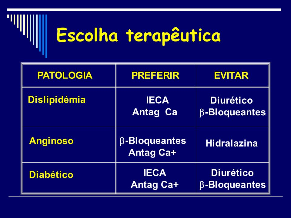 Escolha terapêutica PATOLOGIA PREFERIR EVITAR Dislipidémia IECA