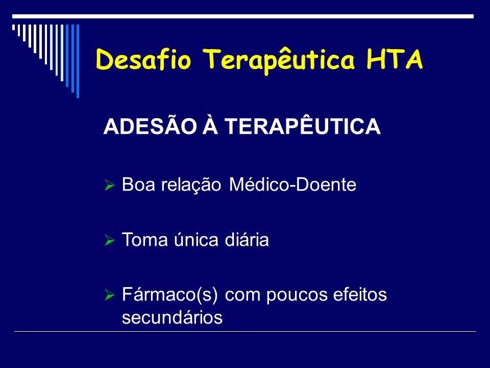 Desafio Terapêutica HTA