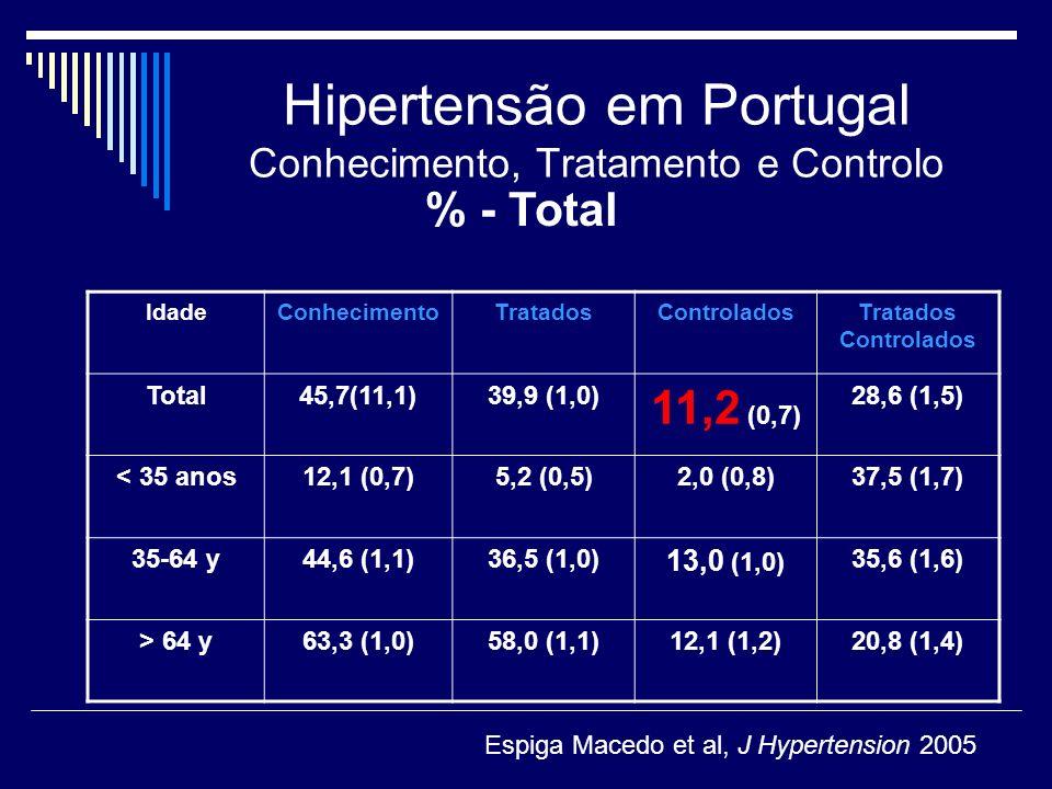 Hipertensão em Portugal Conhecimento, Tratamento e Controlo