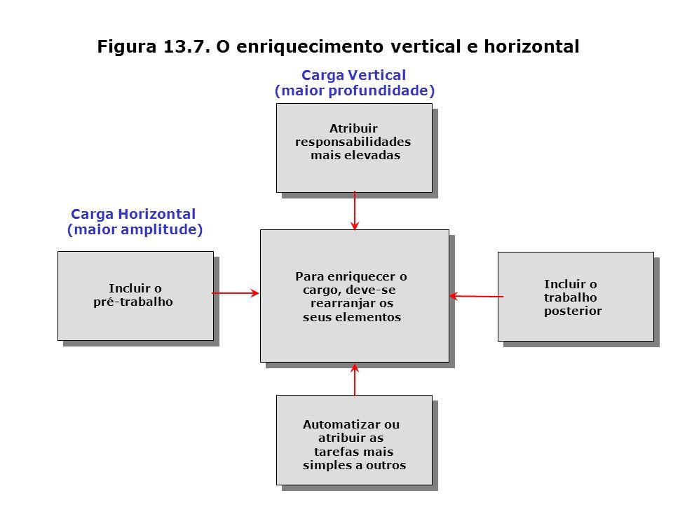 Figura 13.7. O enriquecimento vertical e horizontal