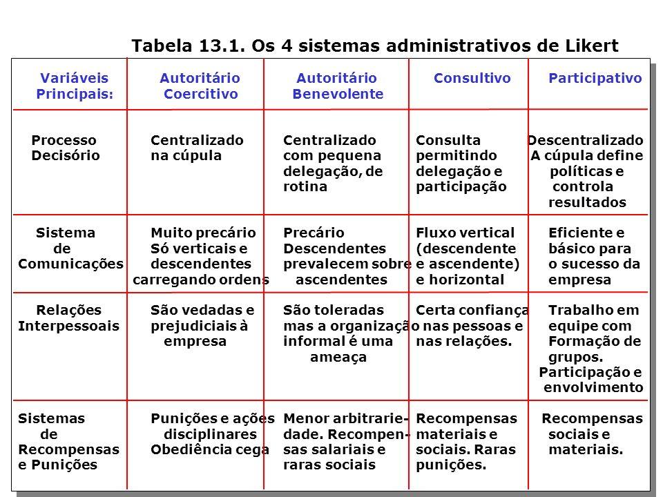 Tabela 13.1. Os 4 sistemas administrativos de Likert