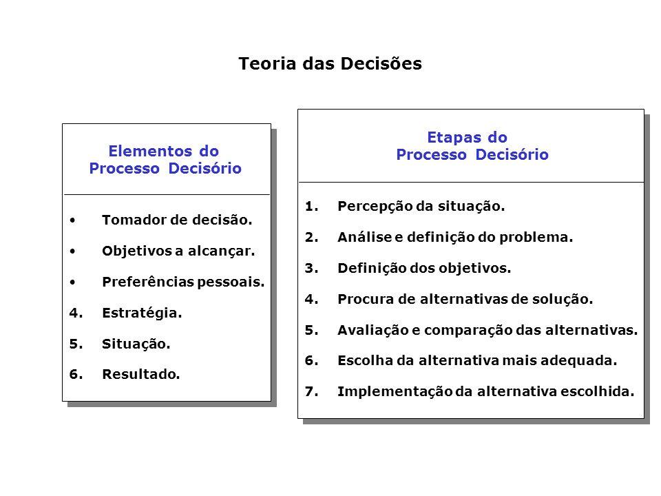 Teoria das Decisões Processo Decisório Processo Decisório Etapas do