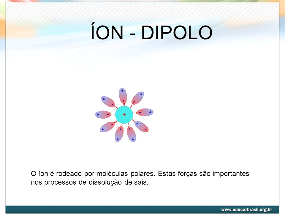 ÍON - DIPOLOO íon é rodeado por moléculas polares.