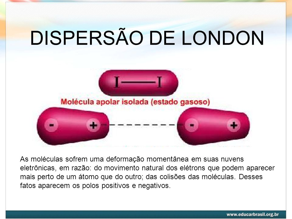 DISPERSÃO DE LONDON