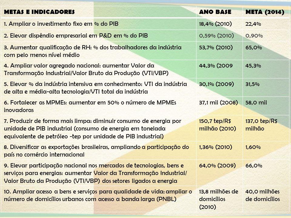 METAS E INDICADORESANO BASE. META (2014) 1. Ampliar o investimento fixo em % do PIB. 18,4% (2010) 22,4%
