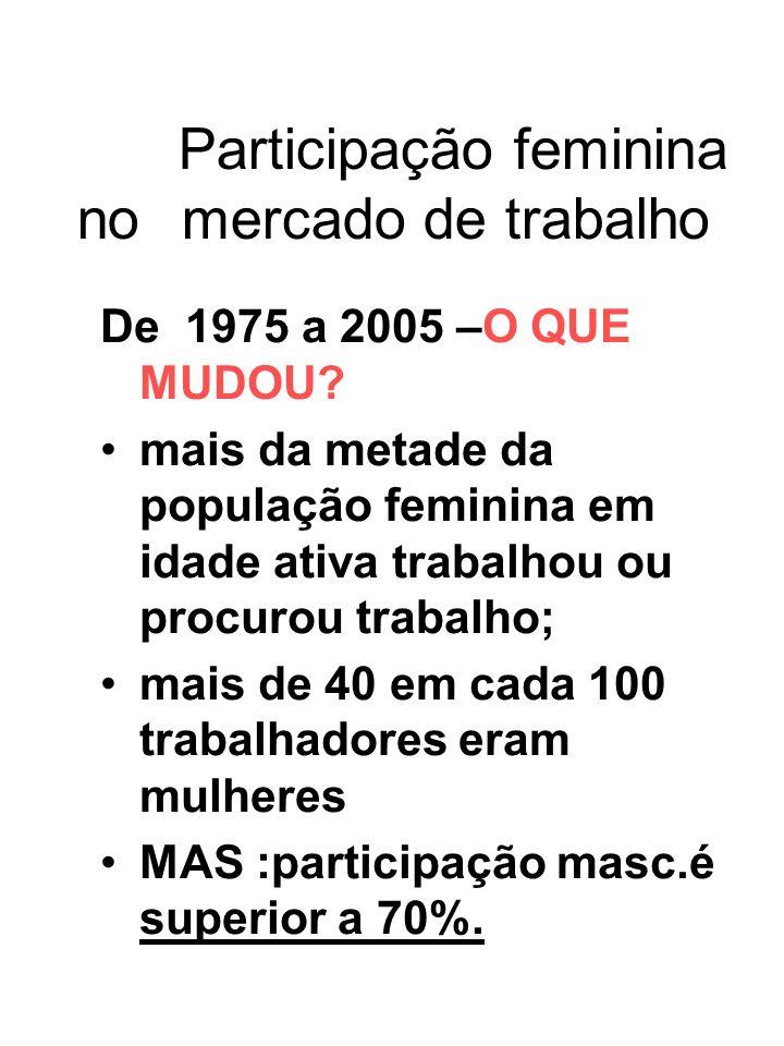 Participação feminina no mercado de trabalho
