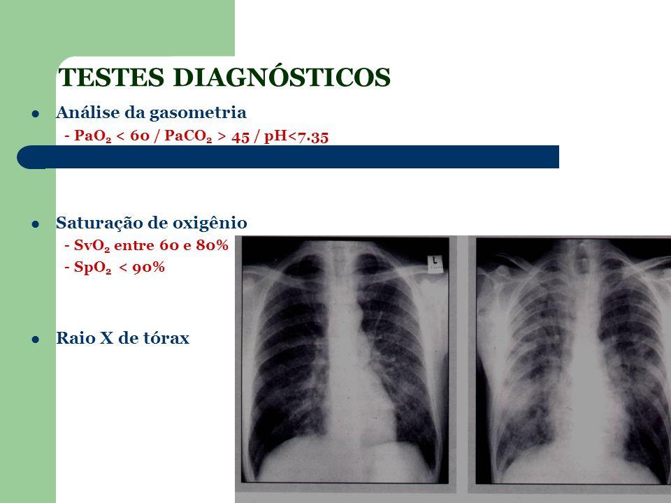 TESTES DIAGNÓSTICOS Análise da gasometria Saturação de oxigênio