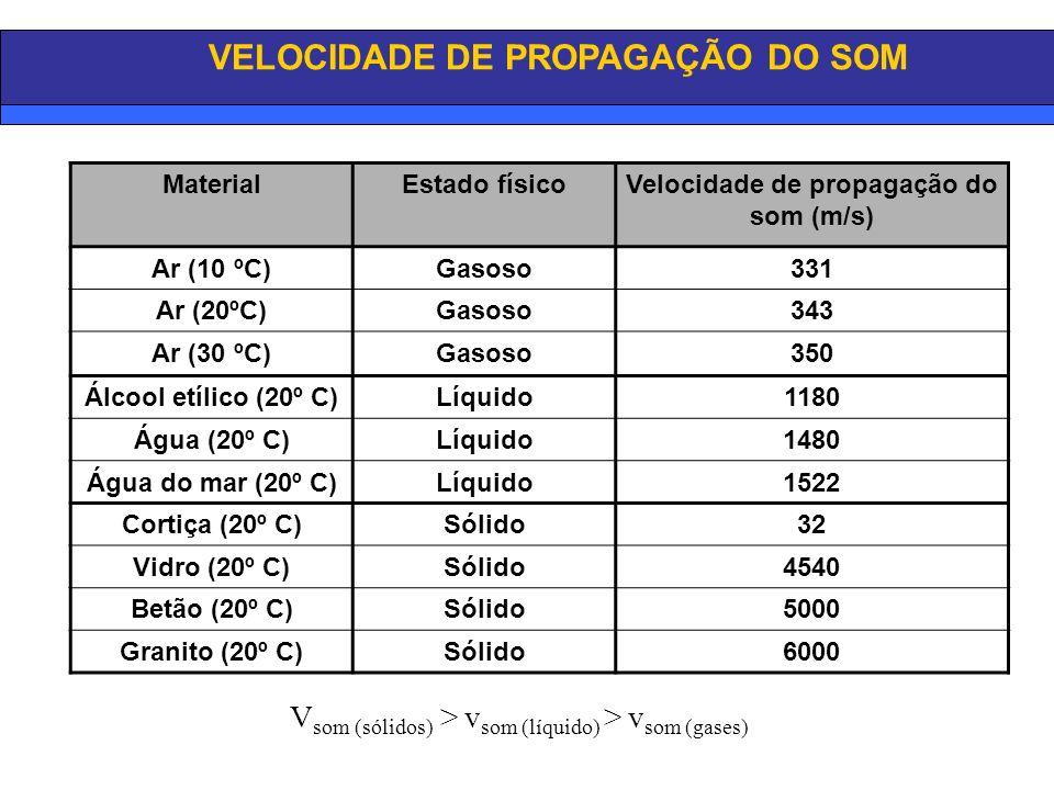 Velocidade de propagação do som (m/s)