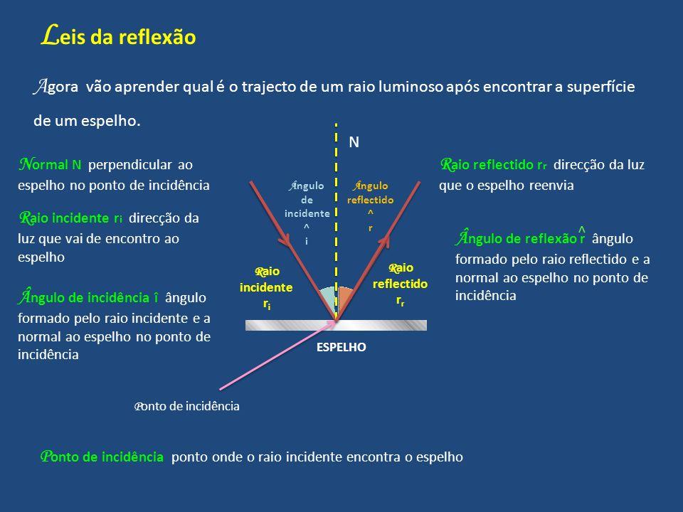Leis da reflexão Agora vão aprender qual é o trajecto de um raio luminoso após encontrar a superfície de um espelho.