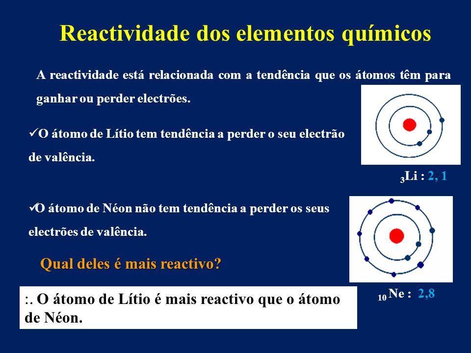 Reactividade dos elementos químicos