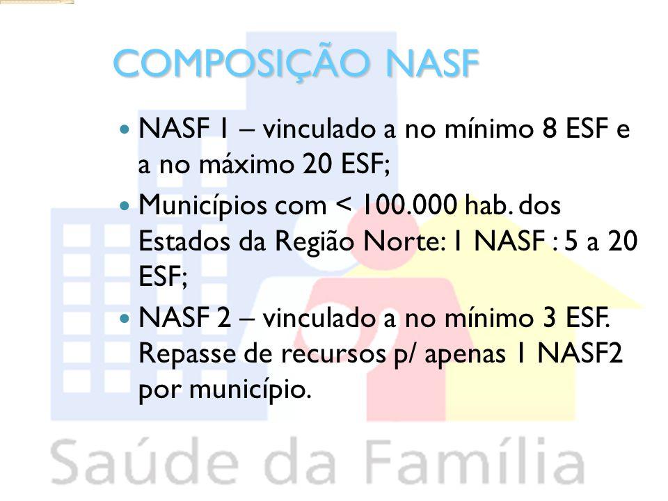 COMPOSIÇÃO NASF NASF 1 – vinculado a no mínimo 8 ESF e a no máximo 20 ESF;