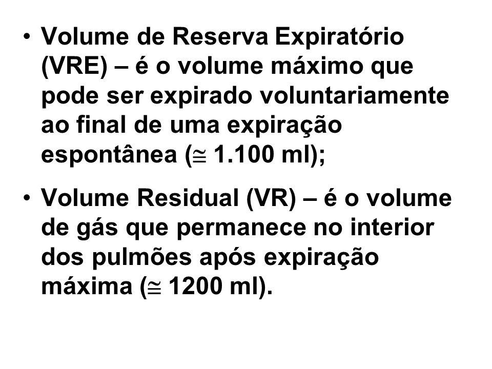 Volume de Reserva Expiratório (VRE) – é o volume máximo que pode ser expirado voluntariamente ao final de uma expiração espontânea ( 1.100 ml);