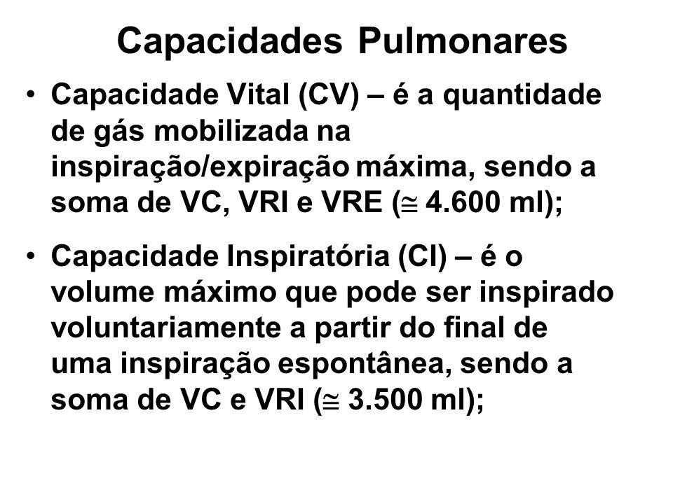 Capacidades Pulmonares