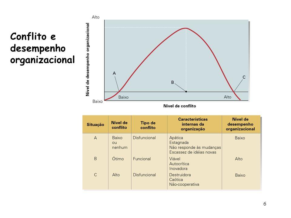 Conflito e desempenho organizacional