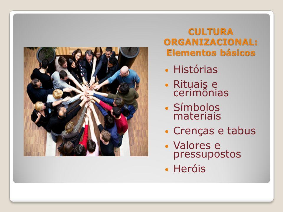 CULTURA ORGANIZACIONAL: Elementos básicos