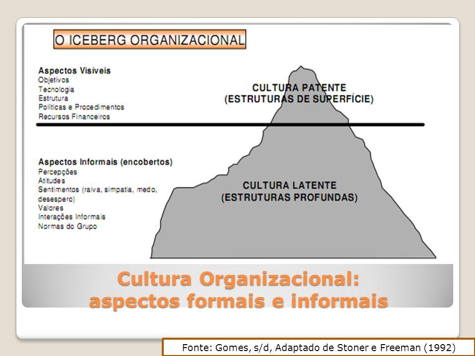Cultura Organizacional: aspectos formais e informais