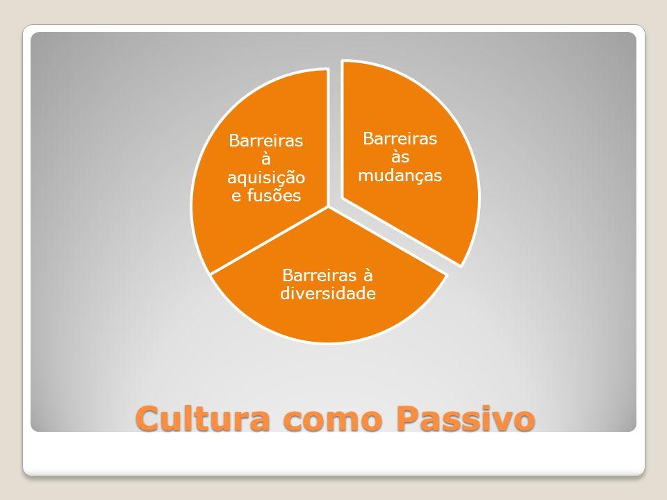 Cultura como Passivo Barreiras às mudanças Barreiras à diversidade