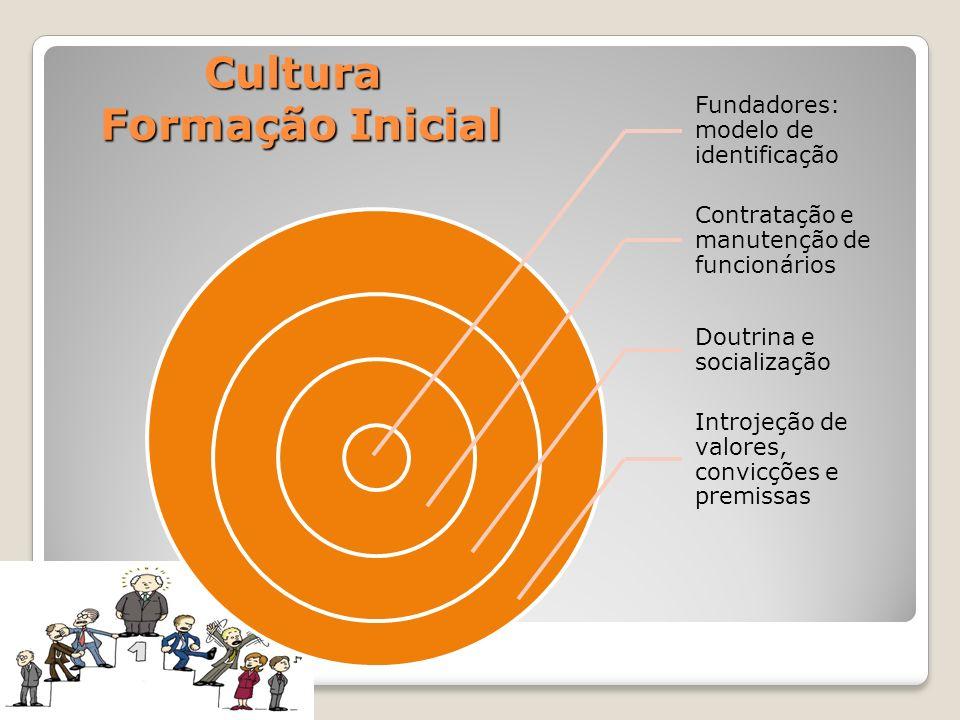 Cultura Formação Inicial