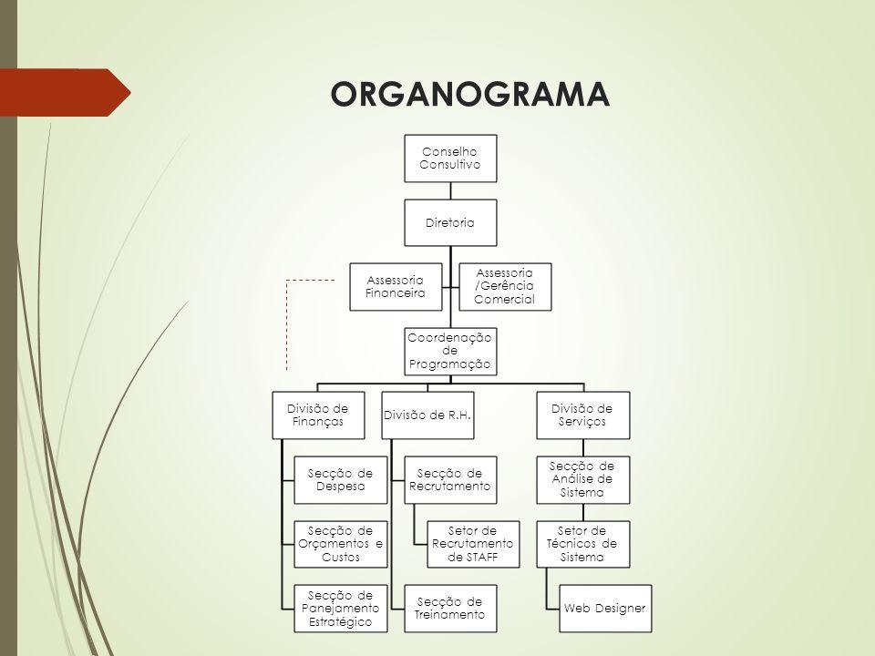 ORGANOGRAMA Conselho Consultivo Diretoria Coordenação de Programação