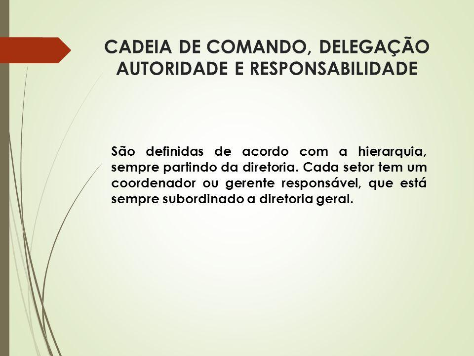 CADEIA DE COMANDO, DELEGAÇÃO AUTORIDADE E RESPONSABILIDADE