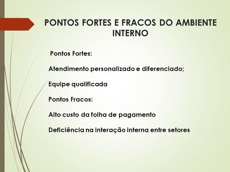 PONTOS FORTES E FRACOS DO AMBIENTE INTERNO