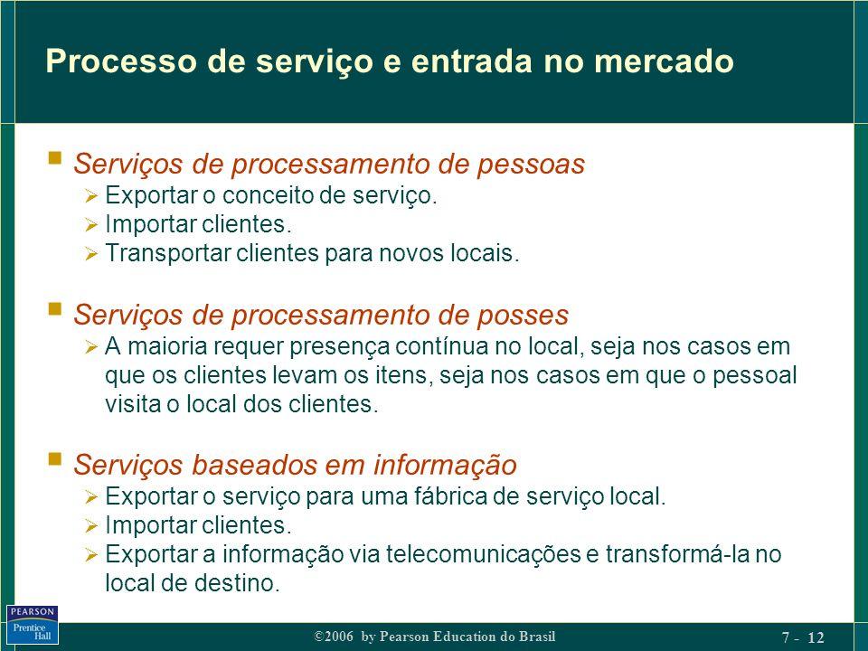 Processo de serviço e entrada no mercado
