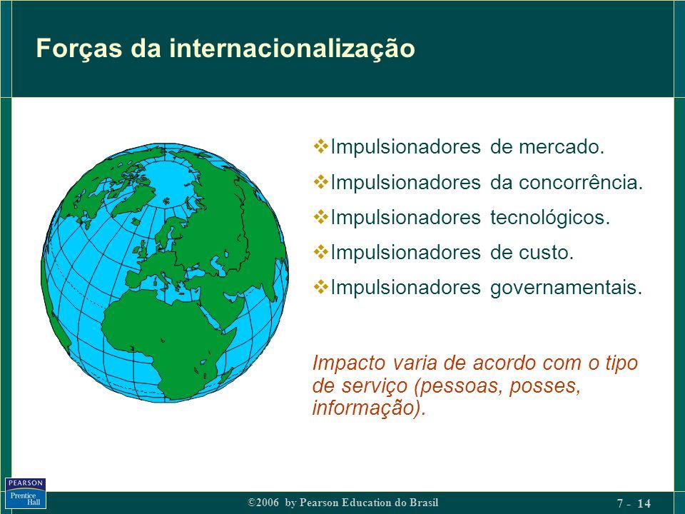 Forças da internacionalização