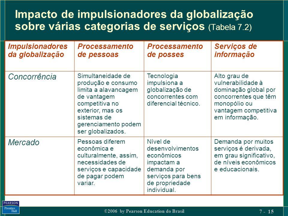 Impacto de impulsionadores da globalização sobre várias categorias de serviços (Tabela 7.2)