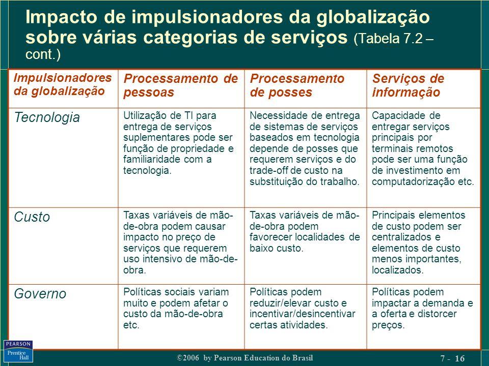 Impacto de impulsionadores da globalização sobre várias categorias de serviços (Tabela 7.2 – cont.)
