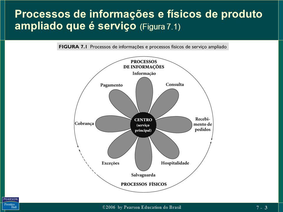 Processos de informações e físicos de produto ampliado que é serviço (Figura 7.1)