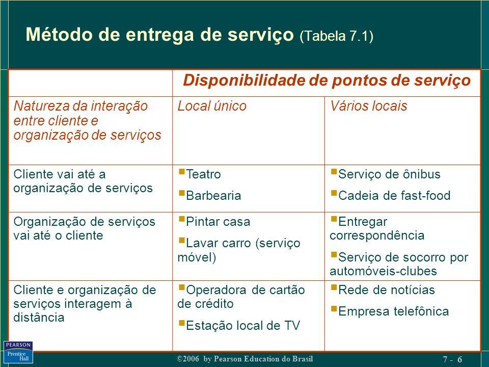 Método de entrega de serviço (Tabela 7.1)