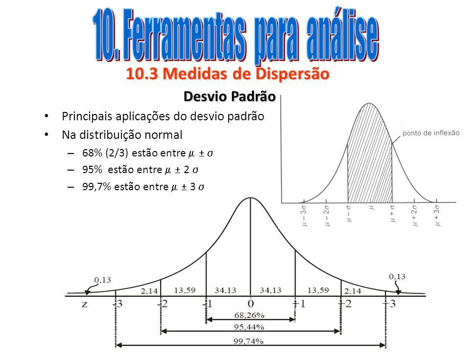 10.3 Medidas de Dispersão Desvio Padrão