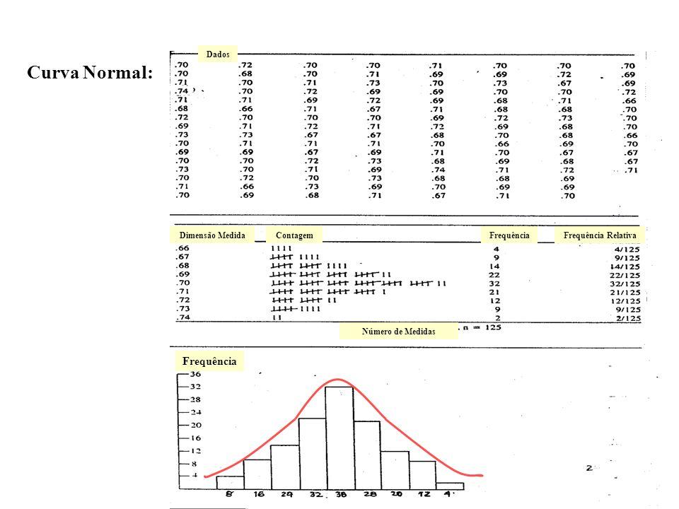 Curva Normal: 107 Frequência 107 Frequência Relativa Dados
