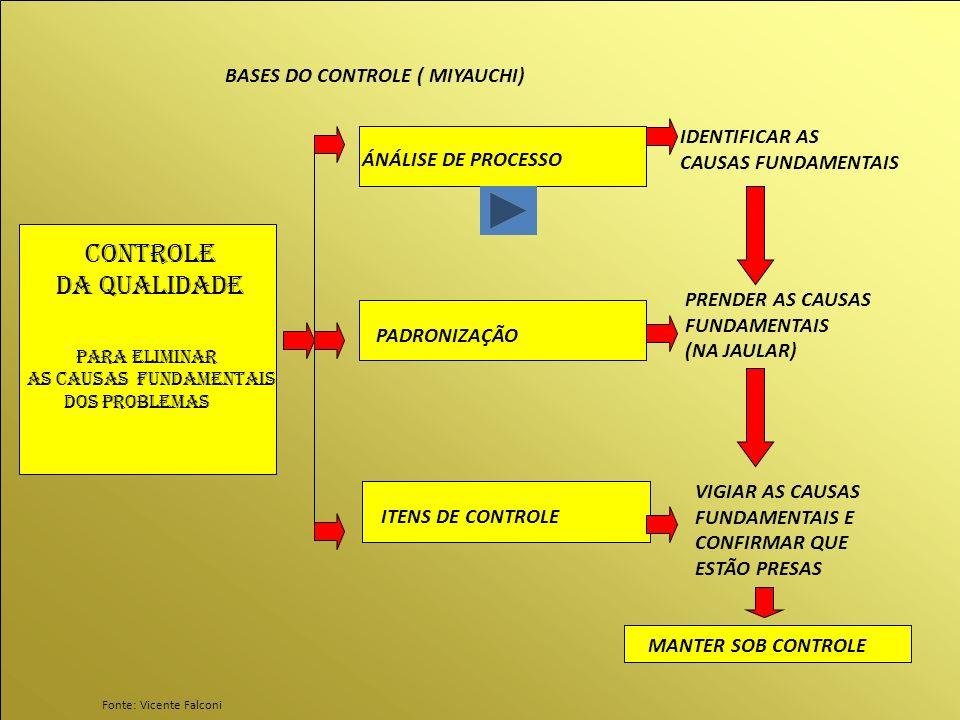 Controle da qualidade BASES DO CONTROLE ( MIYAUCHI) IDENTIFICAR AS