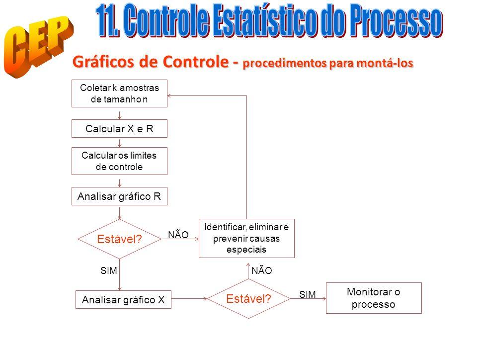 11. Controle Estatístico do Processo CEP