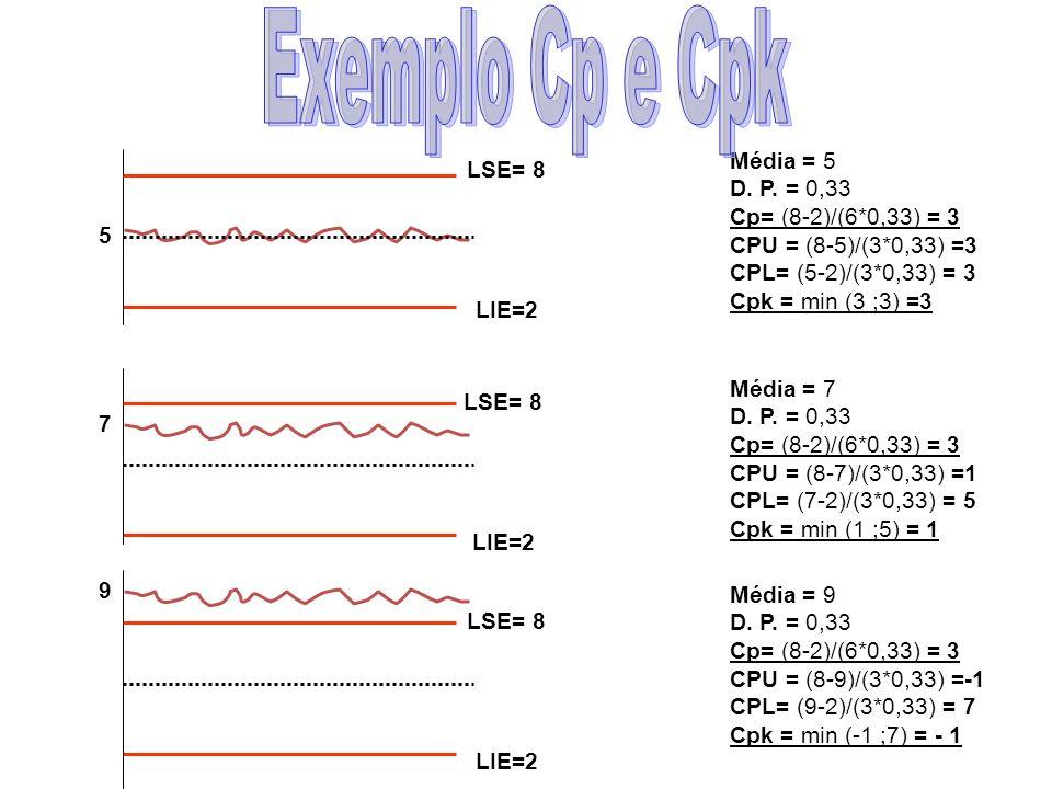 Exemplo Cp e Cpk Média = 5 D. P. = 0,33 Cp= (8-2)/(6*0,33) = 3
