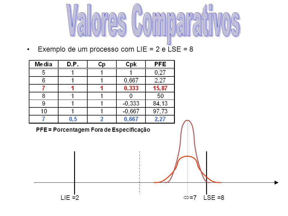 Valores Comparativos Exemplo de um processo com LIE = 2 e LSE = 8 =7